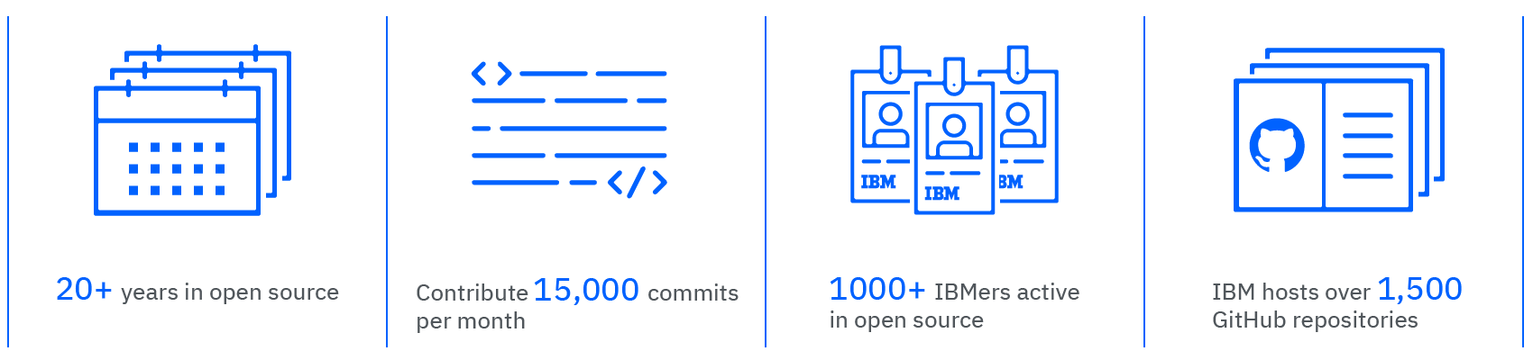 IBM open source stats at a glance