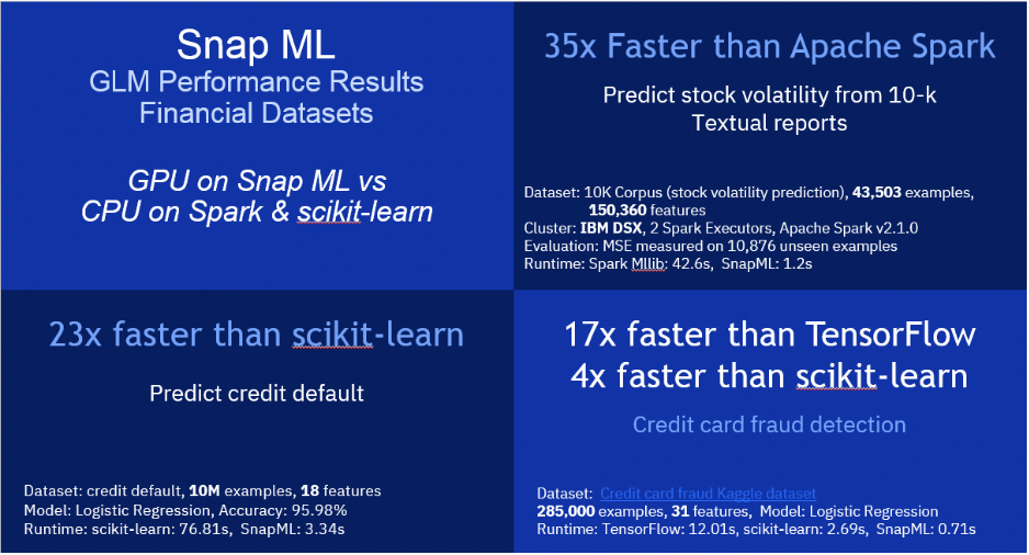 Snap ML: Examples of use cases from the financial services