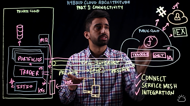 Hybrid cloud architecture: Part 1 Connectivity