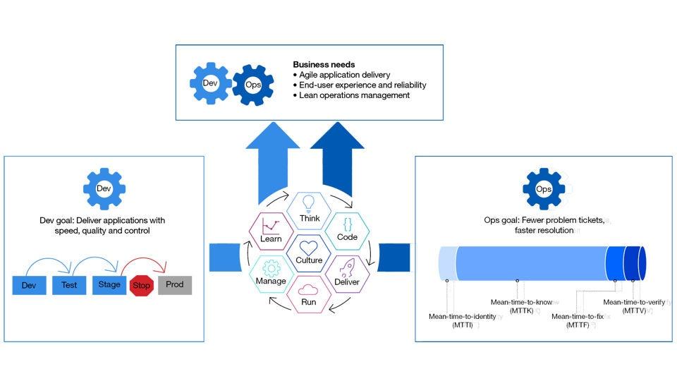 IBM Workload Automation